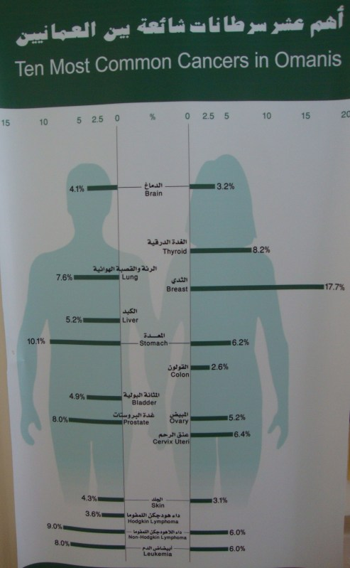 cancer statistics in Oman