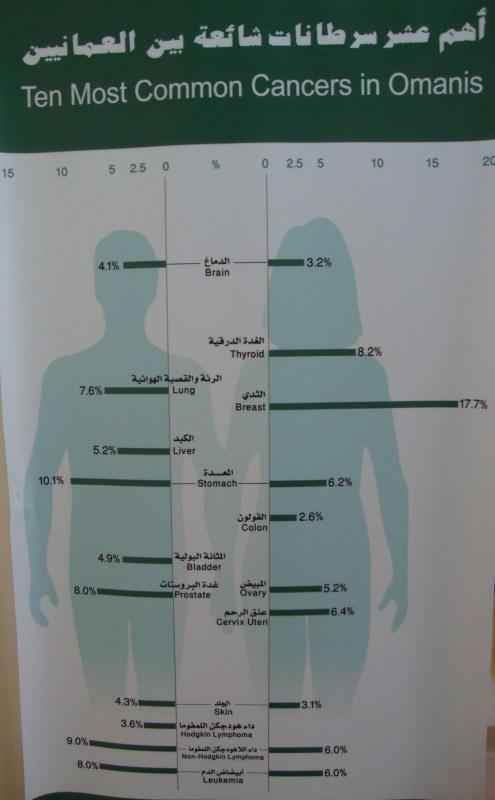 cancer statistics in Oman